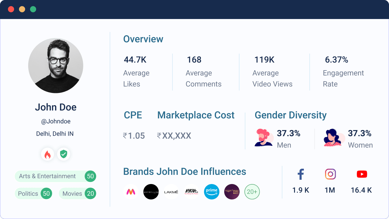 Influencer Marketing Platform Dashboard - cost, brand associations, audience size, engagement rate