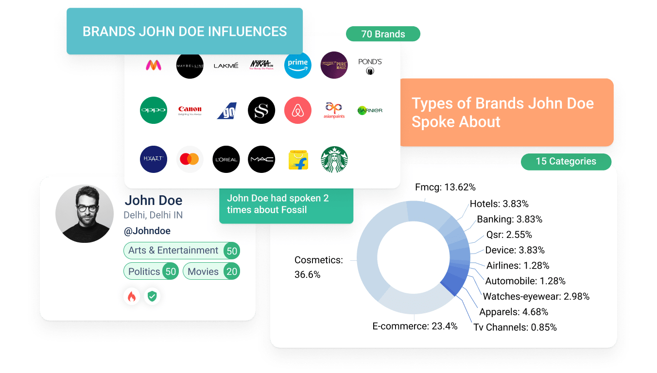 Influencer Marketing platform to identify brand affinities & the past brand collaborations of influencers