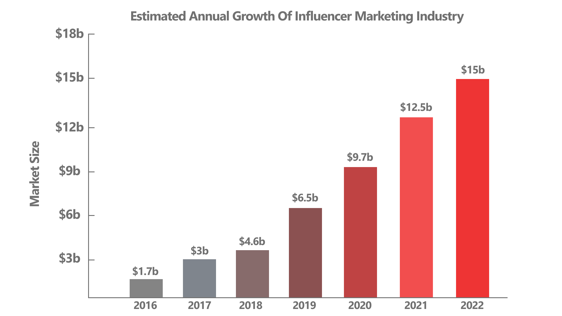 Influencer marketing industry - annual growth rate